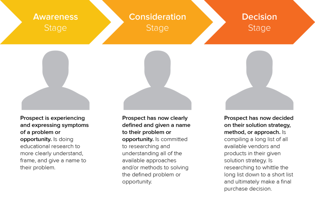 Inbound Marketing buyer path to purchase stage descriptions that include awareness, consideration and decision stages
